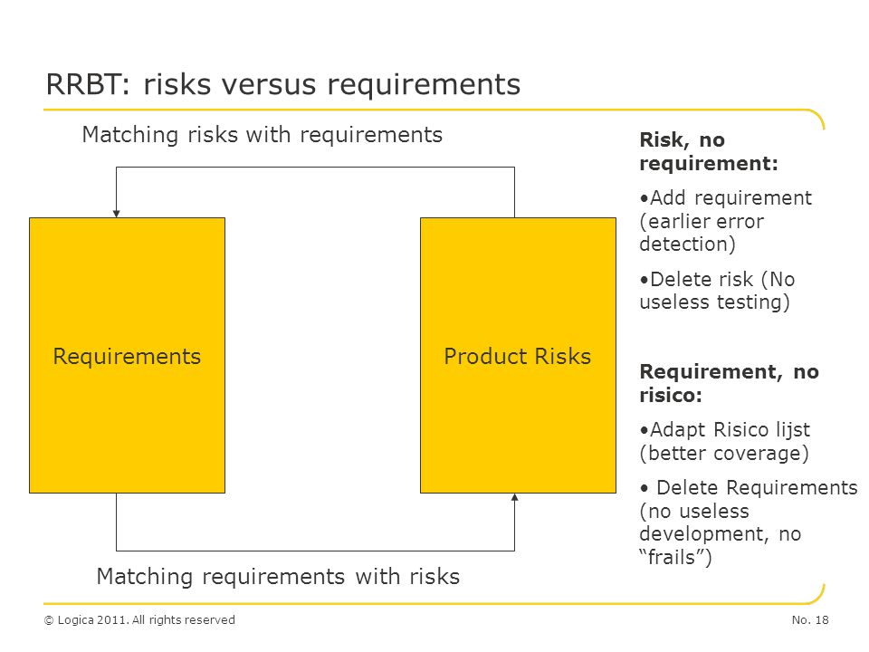 No. 18© Logica 2011. All rights reserved RRBT: risks versus requirements Product RisksRequirements Matching risks with requirements Matching requireme