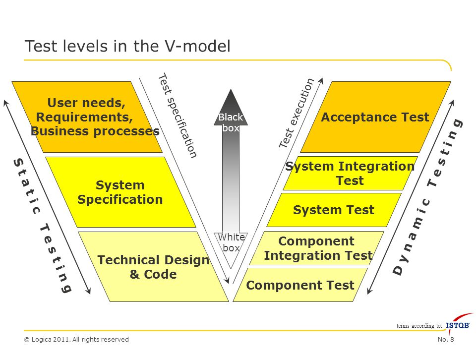 No. 8© Logica 2011. All rights reserved Test levels in the V-model Acceptance Test Component Integration Test Component Test System Integration Test S