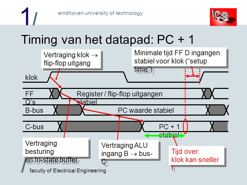 1/1/ / faculty of Electrical Engineering eindhoven university of technology Timing van het datapad: PC + 1 klok Register / flip-flop uitgangen stabiel