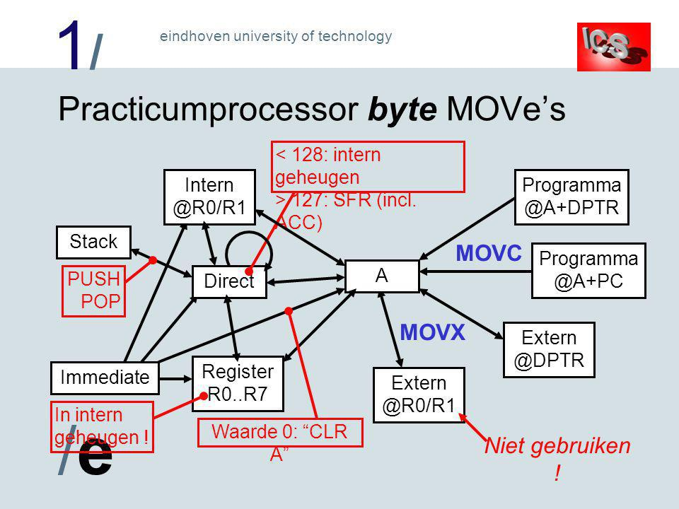 1/1/ /e/e eindhoven university of technology Practicumprocessor byte MOVe's Programma @A+DPTR Programma @A+PC Extern @R0/R1 Extern @DPTR A Immediate Stack PUSH POP Intern @R0/R1 Direct Register R0..R7 127: SFR (incl.