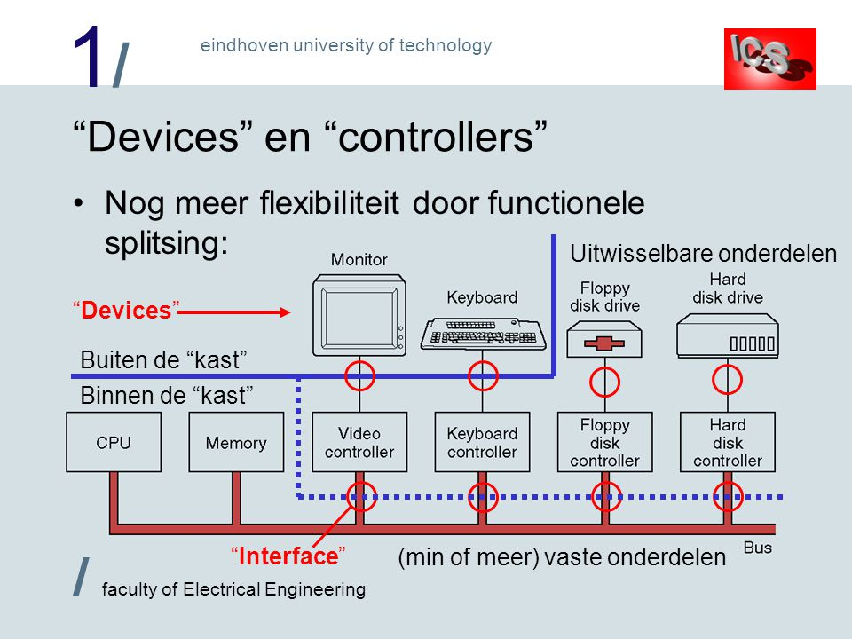 "1/1/ / faculty of Electrical Engineering eindhoven university of technology ""Devices"" en ""controllers"" Nog meer flexibiliteit door functionele splitsi"