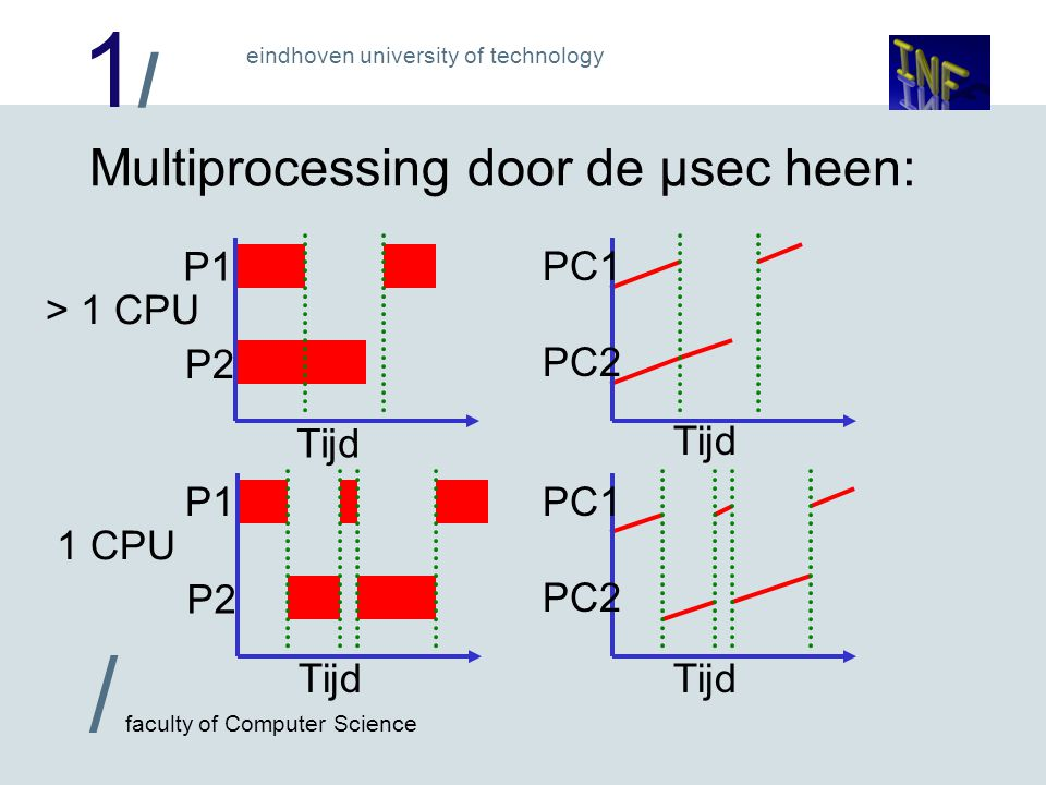 1/1/ / faculty of Computer Science eindhoven university of technology Multiprocessing door de µsec heen: Tijd P1 P2 Tijd PC1 PC2 Tijd P1 P2 Tijd PC1 P