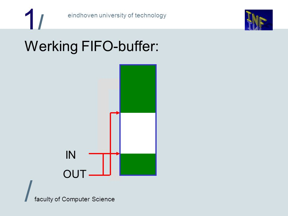 1/1/ / faculty of Computer Science eindhoven university of technology Producer/Consumer in PasC: while true { x:=berekening if ((in+1)%s=out) wait; buf[in]:=x; in:=(in+1)%s; if ((out+1)%s=in) start C } Producer while true { if (in=out) wait; x:=buf[out]; verwerk(x); out:=(out+1)%s if (out=(in+2)%s) start P } Consumer if (in=out) x:=berekening while true { x:=buf[out]; verwerk(x); out:=(out+1)%s if (out=(in+2)%s) start P } if ((in+1)%s=out) wait; Situatie: (in+1)%s=out