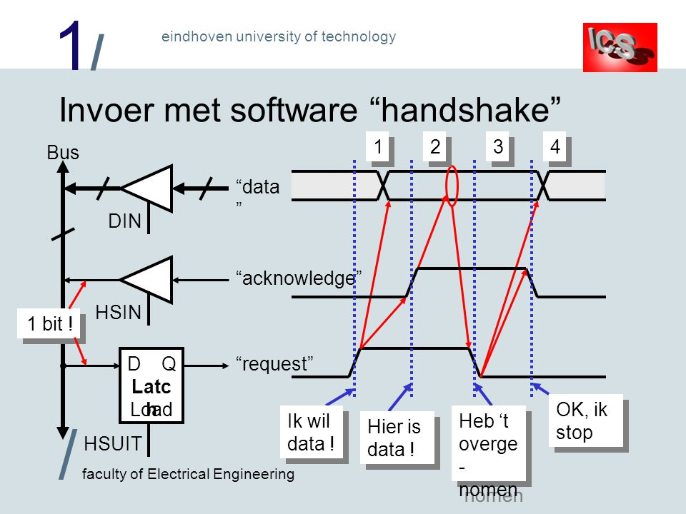 1/1/ / faculty of Electrical Engineering eindhoven university of technology Invoer met software handshake Bus HSIN acknowledge DQ HSUIT Load Latc h request DIN data 1 bit .