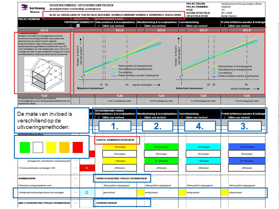 / Faculteit Bouwkunde /Mastertrack Construction Technology / Eindcolloquium / Martijn Hamers / 7 maart 2008 / Kiezen van uitvoeringsmethoden voor de s