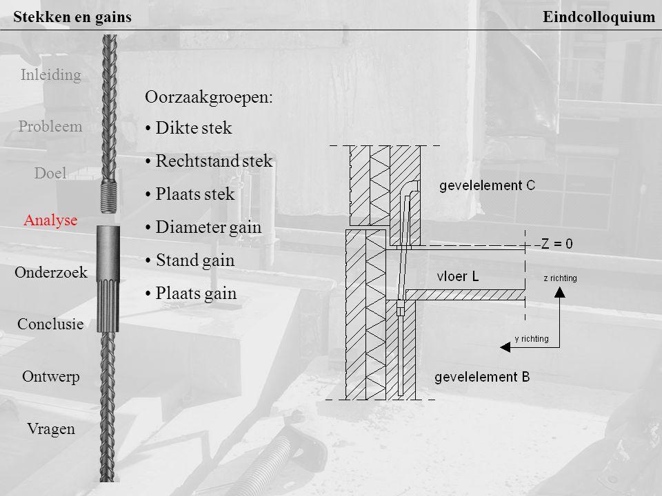 Stekken en gains Eindcolloquium Probleem Doel Analyse Onderzoek Conclusie Ontwerp Vragen Inleiding