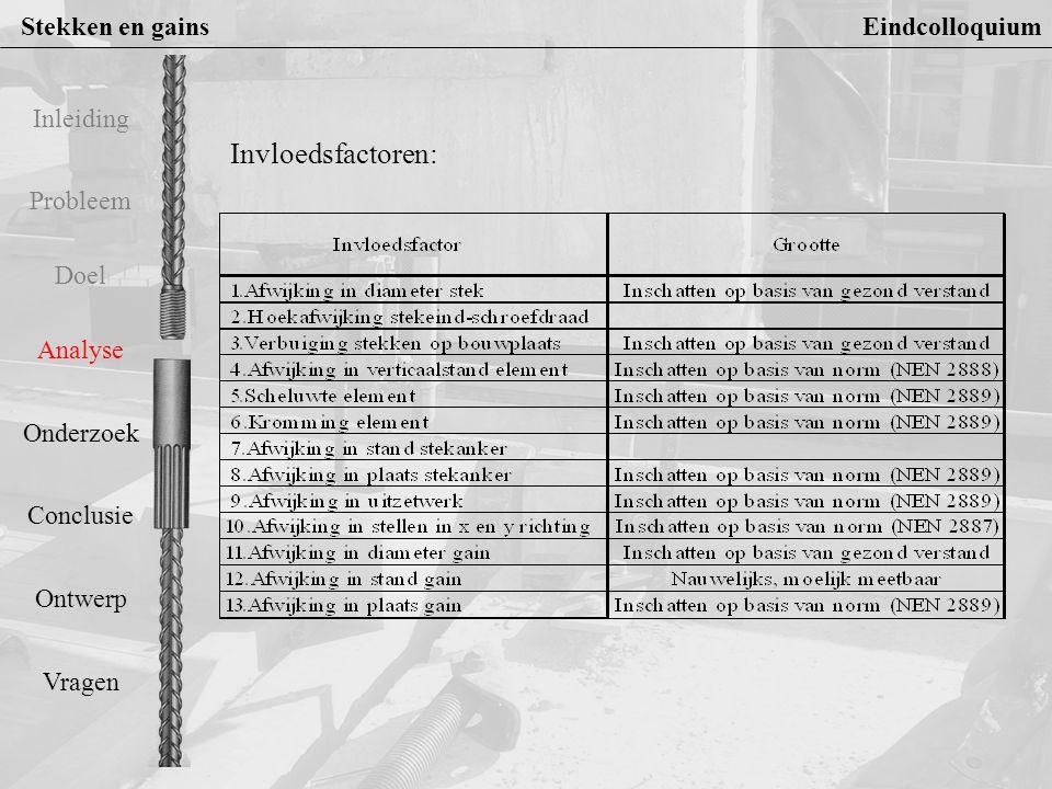 Stekken en gains Eindcolloquium Probleem Doel Analyse Onderzoek Conclusie Ontwerp Vragen Inleiding Invloedsfactoren: Onhaaksheid stekankerAfwijking rechtheid stekeind