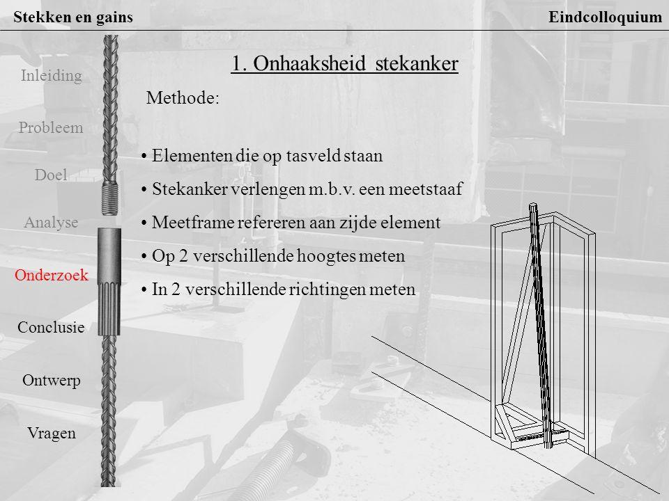 Stekken en gains Eindcolloquium Probleem Doel Analyse Onderzoek Conclusie Ontwerp Vragen Inleiding Resultaten: 60 stuks stekankers M20 36 stuks stekankers M24 Type stekanker Richting Gemiddelde afwijking (mm/500mm) Standaard afwijking (mm/500mm) M20 Y2,153,45 X0,553,42 M24 Y5,543 X-1,10,7 1.