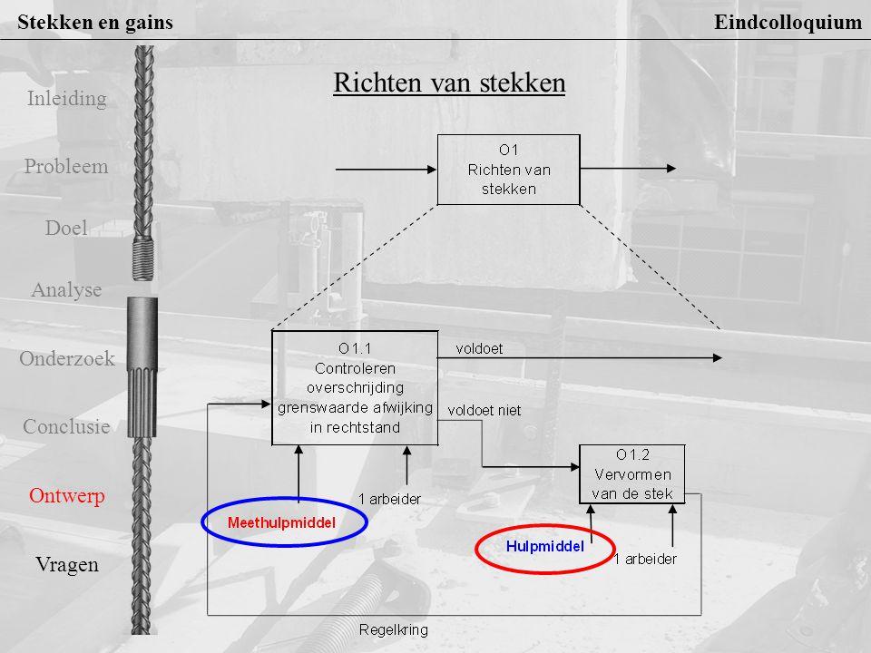 Stekken en gains Eindcolloquium Probleem Doel Analyse Onderzoek Conclusie Ontwerp Vragen Inleiding Meethulpmiddel Eisen: 1.Geen invloed op stand stek 2.Beoordelen of grenswaarde wordt overschreden 3.Beoordelen of voldoende is vervormd 4.Toepasbaar bij stekken M20 en M24 5.Hanteerbaar door 1 persoon Functies: 1.Beoordelen, contoleren overschrijden grenswaarde 2.Koppeling met stek