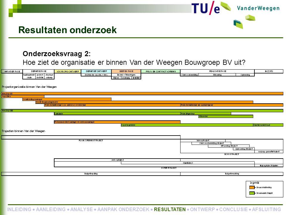 Onderzoeksvraag 2: Hoe ziet de organisatie er binnen Van der Weegen Bouwgroep BV uit.