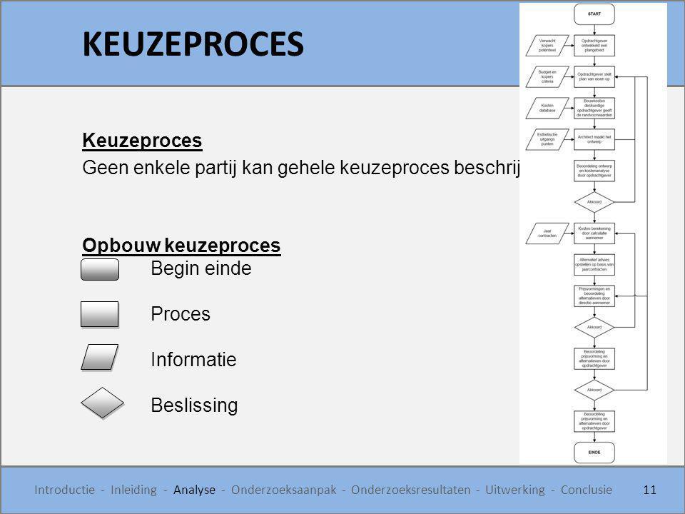 Keuzeproces Geen enkele partij kan gehele keuzeproces beschrijven Opbouw keuzeproces Begin einde Proces Informatie Beslissing KEUZEPROCES 11 Introduct