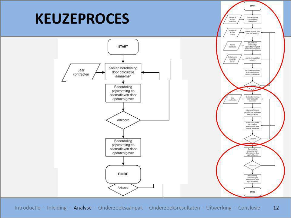 KEUZEPROCES 12 Introductie - Inleiding - Analyse - Onderzoeksaanpak - Onderzoeksresultaten - Uitwerking - Conclusie