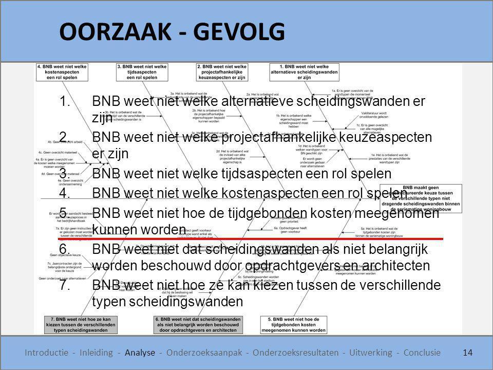 OORZAAK - GEVOLG 14 Introductie - Inleiding - Analyse - Onderzoeksaanpak - Onderzoeksresultaten - Uitwerking - Conclusie 1.BNB weet niet welke alterna