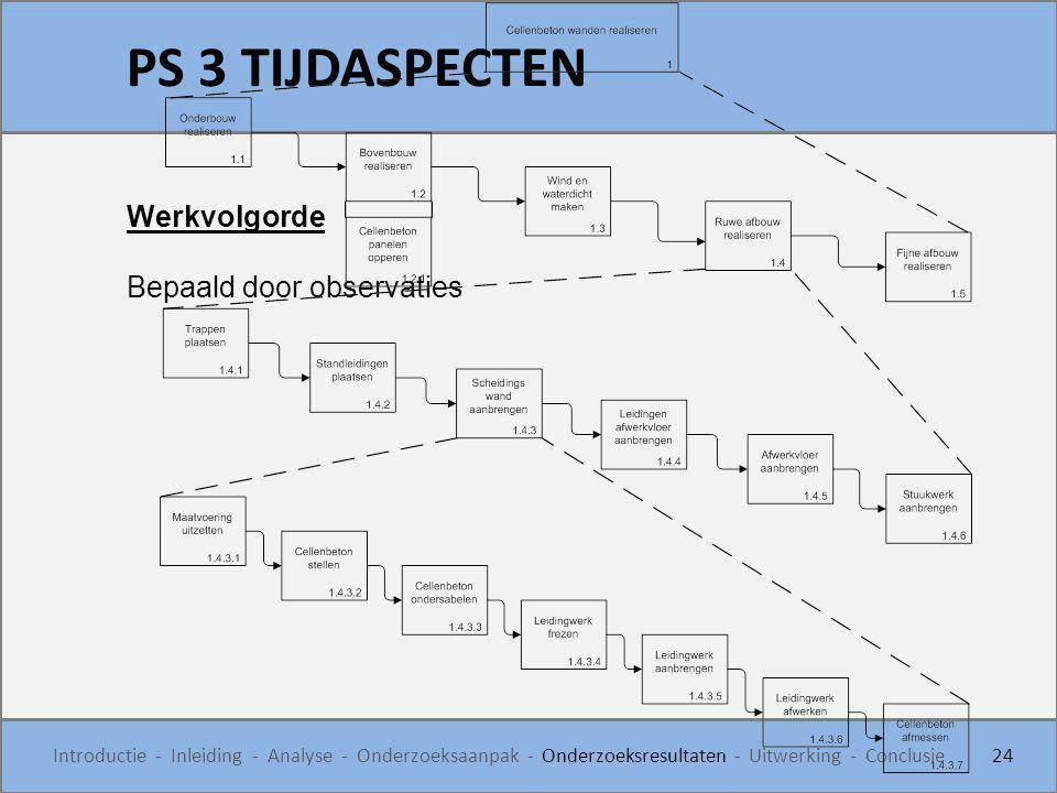 PS 3 TIJDASPECTEN 24 Introductie - Inleiding - Analyse - Onderzoeksaanpak - Onderzoeksresultaten - Uitwerking - Conclusie Werkvolgorde Bepaald door ob