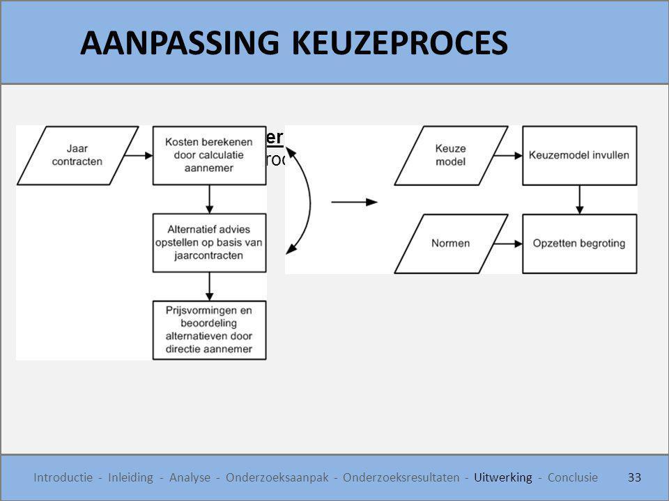 AANPASSING KEUZEPROCES 33 Introductie - Inleiding - Analyse - Onderzoeksaanpak - Onderzoeksresultaten - Uitwerking - Conclusie Keuze bij de aannemer -