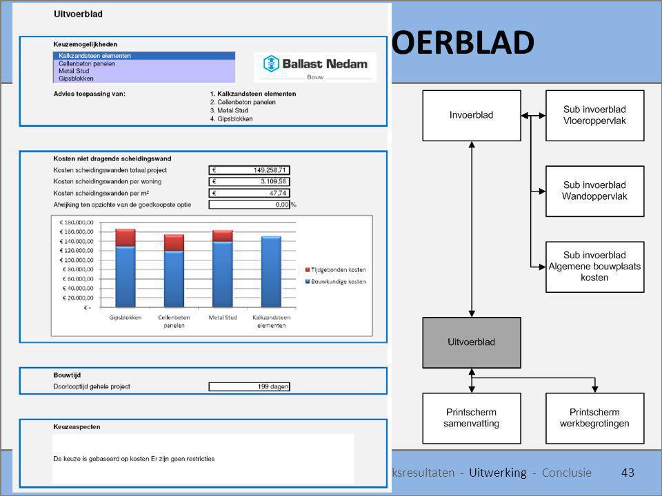 KEUZEMODEL - UITVOERBLAD 43 Introductie - Inleiding - Analyse - Onderzoeksaanpak - Onderzoeksresultaten - Uitwerking - Conclusie