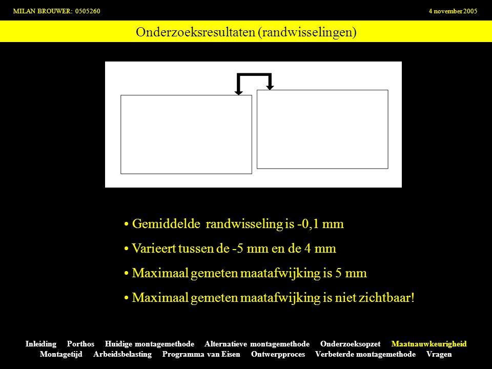Onderzoeksresultaten (randwisselingen) MILAN BROUWER: 05052604 november 2005 Inleiding Porthos Huidige montagemethode Alternatieve montagemethode Onde
