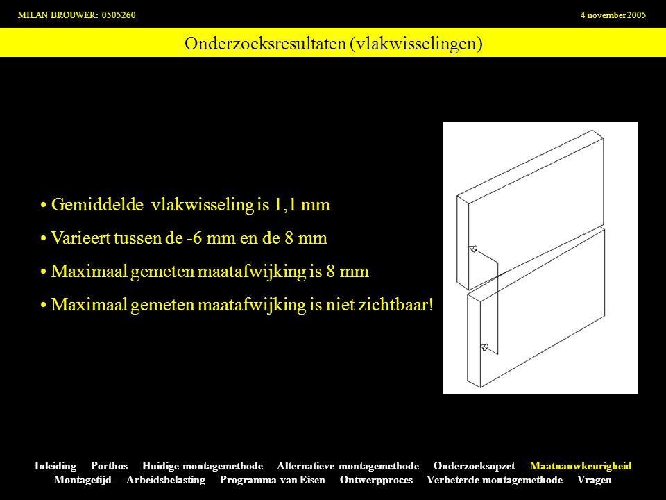 Onderzoeksresultaten (vlakwisselingen) MILAN BROUWER: 05052604 november 2005 Inleiding Porthos Huidige montagemethode Alternatieve montagemethode Onde