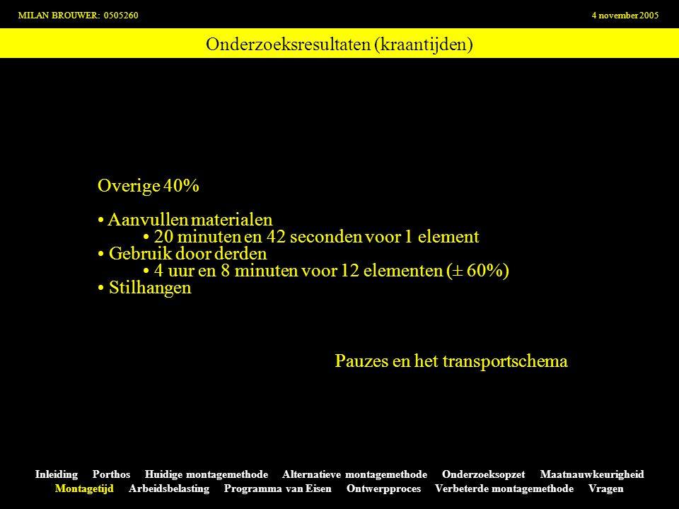 Onderzoeksresultaten (kraantijden) MILAN BROUWER: 05052604 november 2005 Inleiding Porthos Huidige montagemethode Alternatieve montagemethode Onderzoe