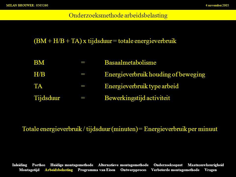 Onderzoeksmethode arbeidsbelasting MILAN BROUWER: 05052604 november 2005 Inleiding Porthos Huidige montagemethode Alternatieve montagemethode Onderzoe