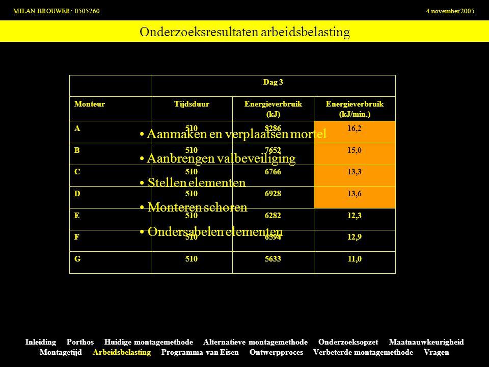 Onderzoeksresultaten arbeidsbelasting MILAN BROUWER: 05052604 november 2005 Inleiding Porthos Huidige montagemethode Alternatieve montagemethode Onder