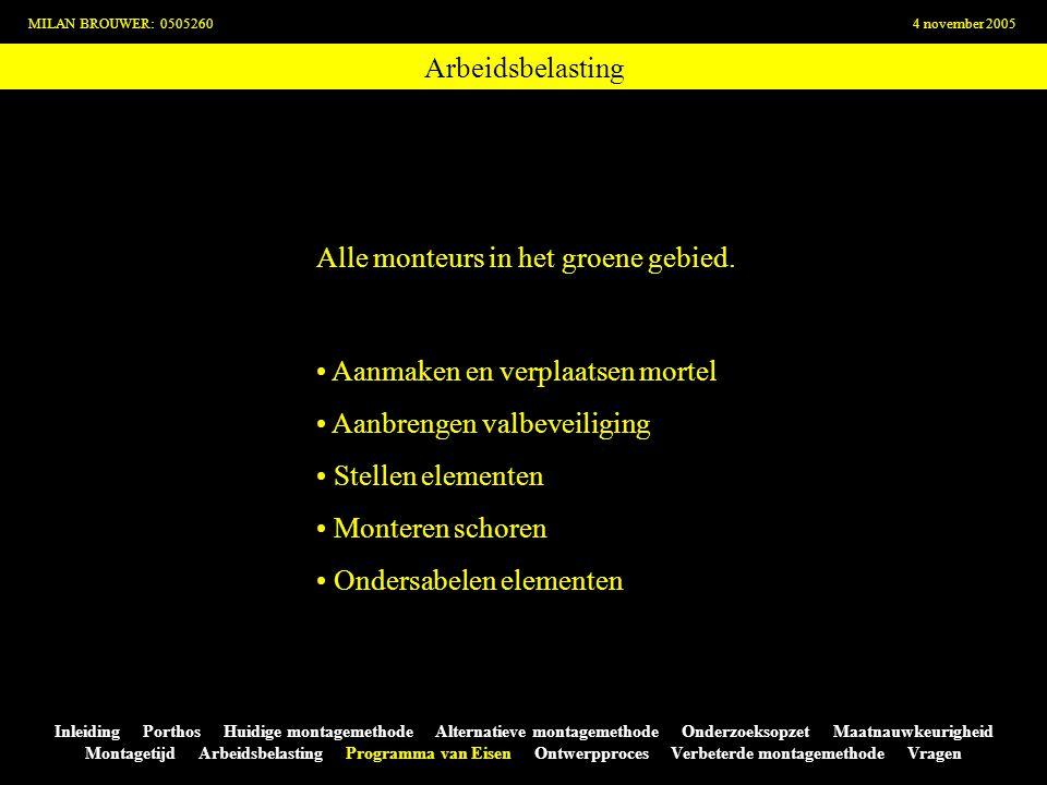 Arbeidsbelasting MILAN BROUWER: 05052604 november 2005 Inleiding Porthos Huidige montagemethode Alternatieve montagemethode Onderzoeksopzet Maatnauwke
