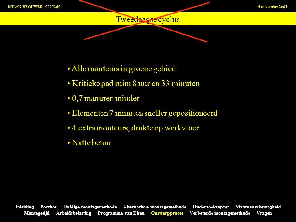 Tweedaagse cyclus MILAN BROUWER: 05052604 november 2005 Inleiding Porthos Huidige montagemethode Alternatieve montagemethode Onderzoeksopzet Maatnauwk