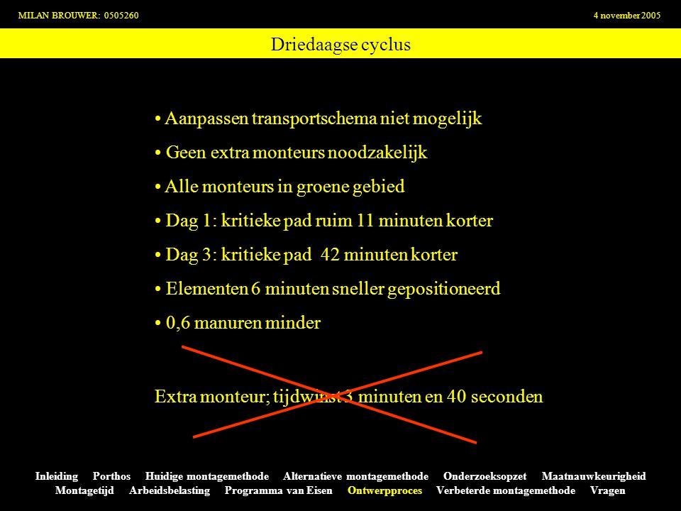 Driedaagse cyclus MILAN BROUWER: 05052604 november 2005 Inleiding Porthos Huidige montagemethode Alternatieve montagemethode Onderzoeksopzet Maatnauwk
