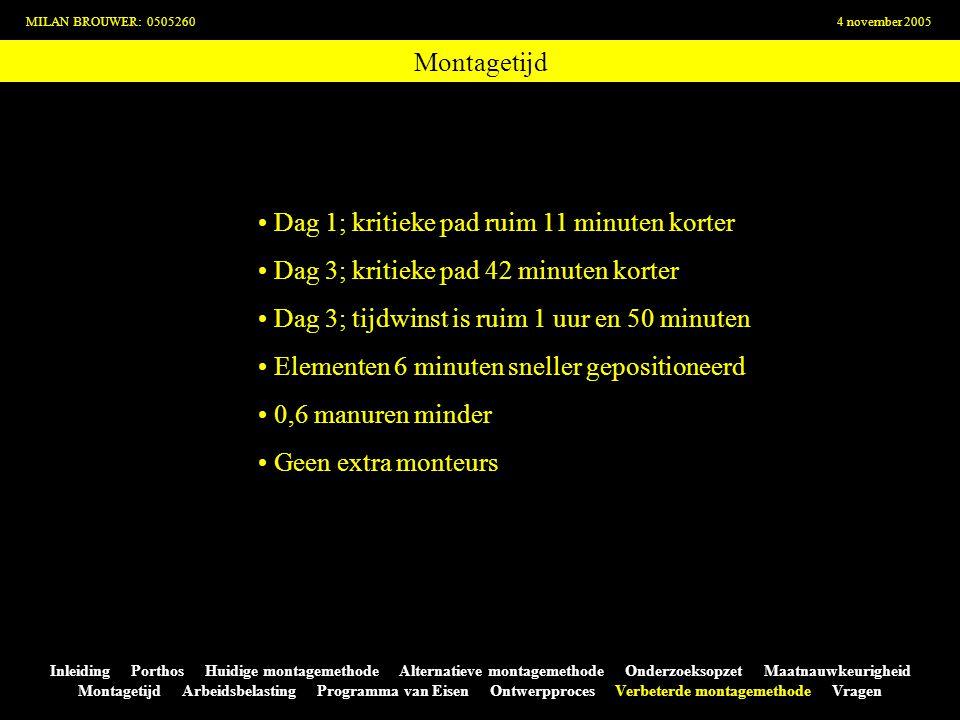 Montagetijd MILAN BROUWER: 05052604 november 2005 Inleiding Porthos Huidige montagemethode Alternatieve montagemethode Onderzoeksopzet Maatnauwkeurigh
