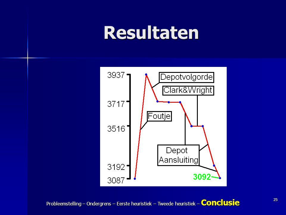 25 Probleemstelling – Ondergrens – Eerste heuristiek – Tweede heuristiek – Conclusie Resultaten