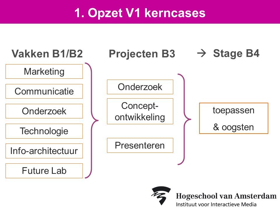 Vakken B1/B2Projecten B3  Stage B4 Marketing Communicatie Onderzoek Technologie Concept- ontwikkeling Info-architectuur Future Lab Presenteren 1.