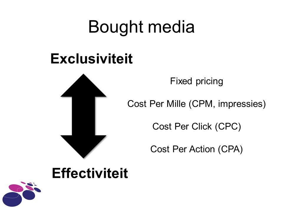 Bought media Exclusiviteit Effectiviteit Fixed pricing Cost Per Mille (CPM, impressies) Cost Per Click (CPC) Cost Per Action (CPA)