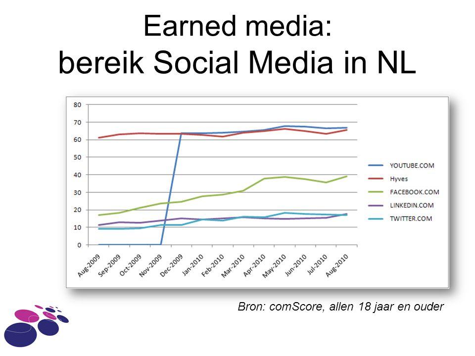Earned media: bereik Social Media in NL Bron: comScore, allen 18 jaar en ouder