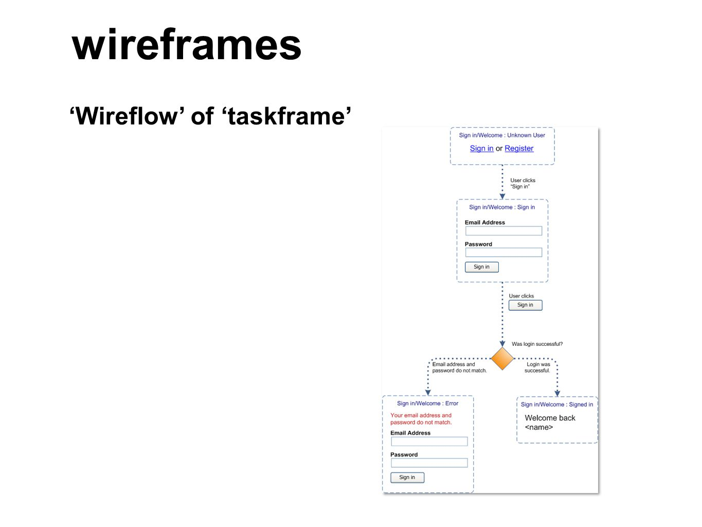 'Wireflow' of 'taskframe' wireframes