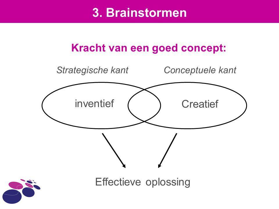 Kracht van een goed concept: inventief Creatief Effectieve oplossing 3. Brainstormen Conceptuele kantStrategische kant
