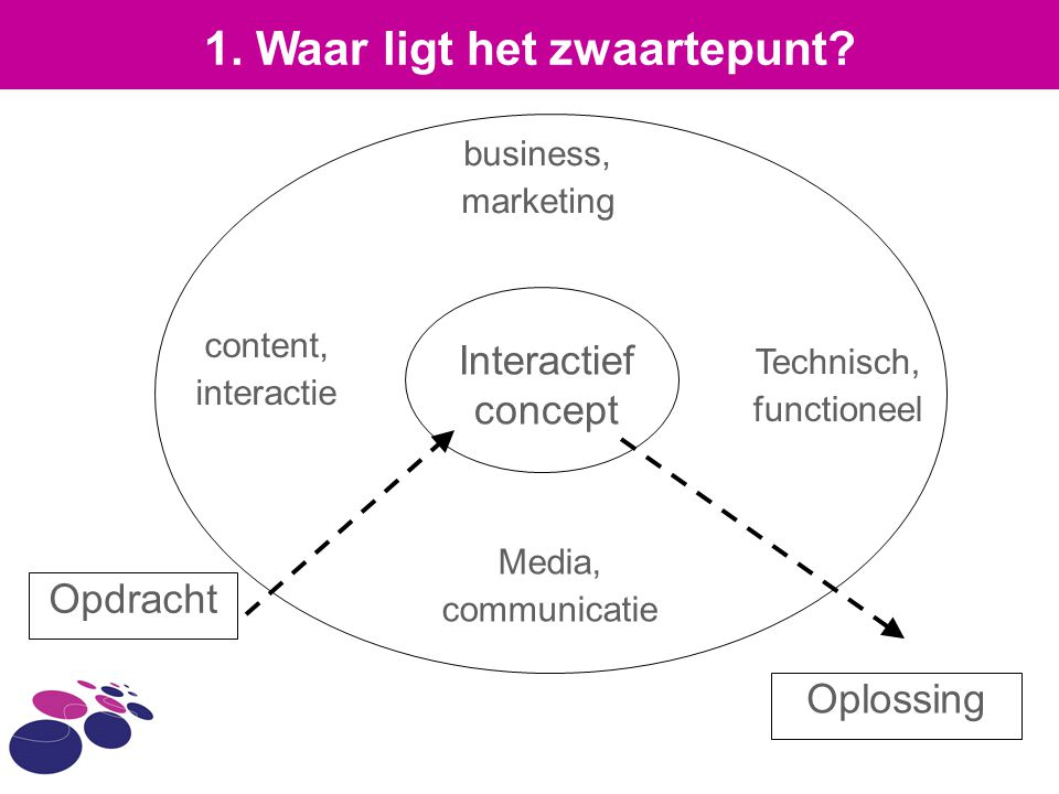 Interactief concept Opdracht Oplossing business, marketing Technisch, functioneel Media, communicatie content, interactie 1.