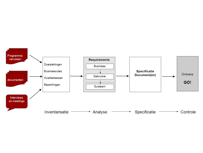 Specificatieproces Requirements Business Gebruiker Systeem Doelstellingen Businessrules Kwaliteitseisen Beperkingen Specificatie Document(en) document