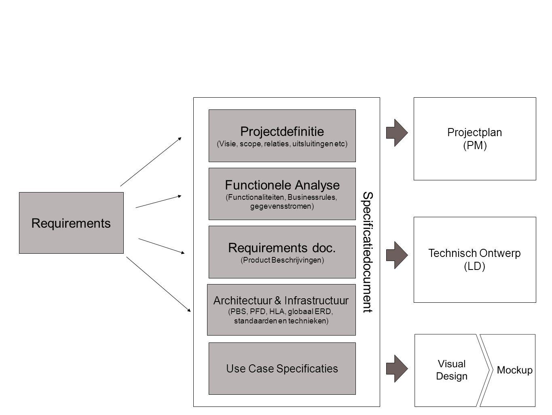 Specificaties Requirements Specificatiedocument Requirements doc. (Product Beschrijvingen) Architectuur & Infrastructuur (PBS, PFD, HLA, globaal ERD,