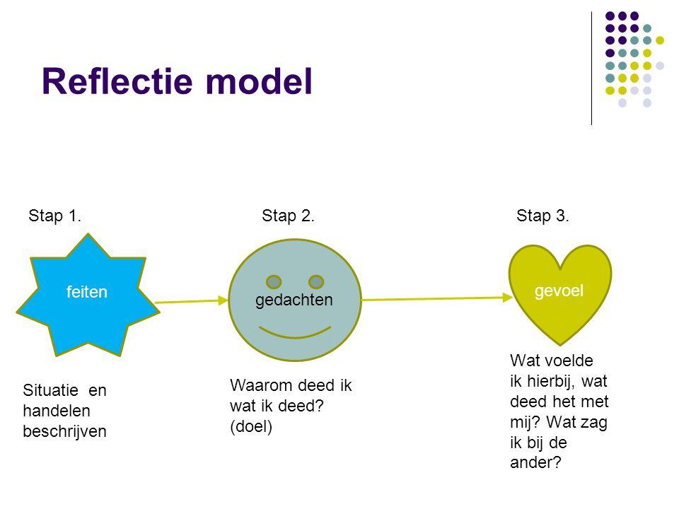 Reflectie model feiten gevoel gedachten Situatie en handelen beschrijven Stap 1.Stap 2.Stap 3. Waarom deed ik wat ik deed? (doel) Wat voelde ik hierbi