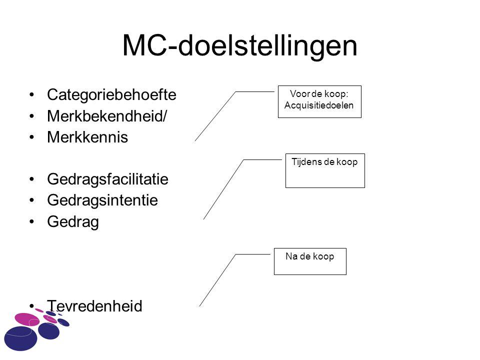 MC-doelstellingen Categoriebehoefte Merkbekendheid/ Merkkennis Gedragsfacilitatie Gedragsintentie Gedrag Tevredenheid Voor de koop: Acquisitiedoelen T
