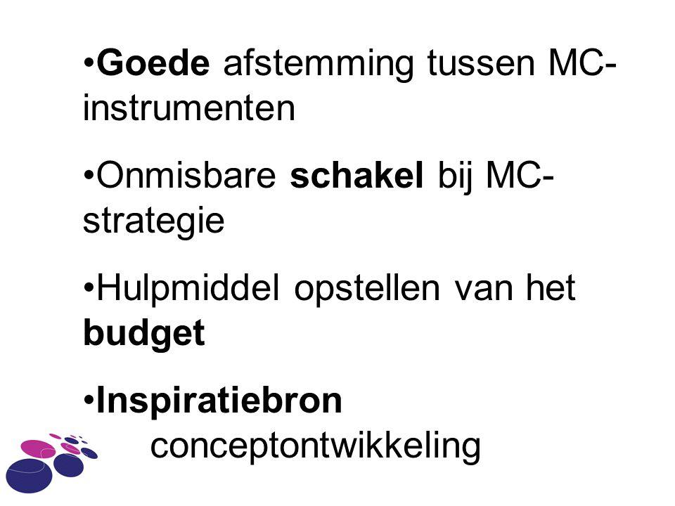 Goede afstemming tussen MC- instrumenten Onmisbare schakel bij MC- strategie Hulpmiddel opstellen van het budget Inspiratiebron conceptontwikkeling