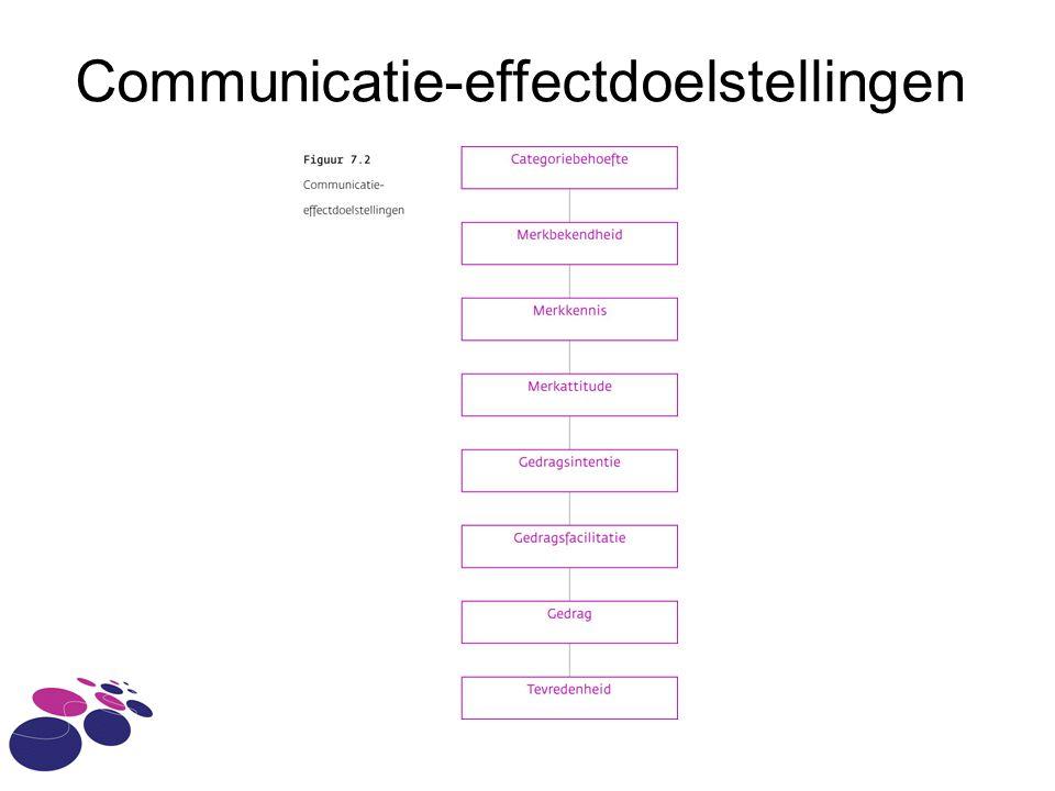 Communicatie-effectdoelstellingen