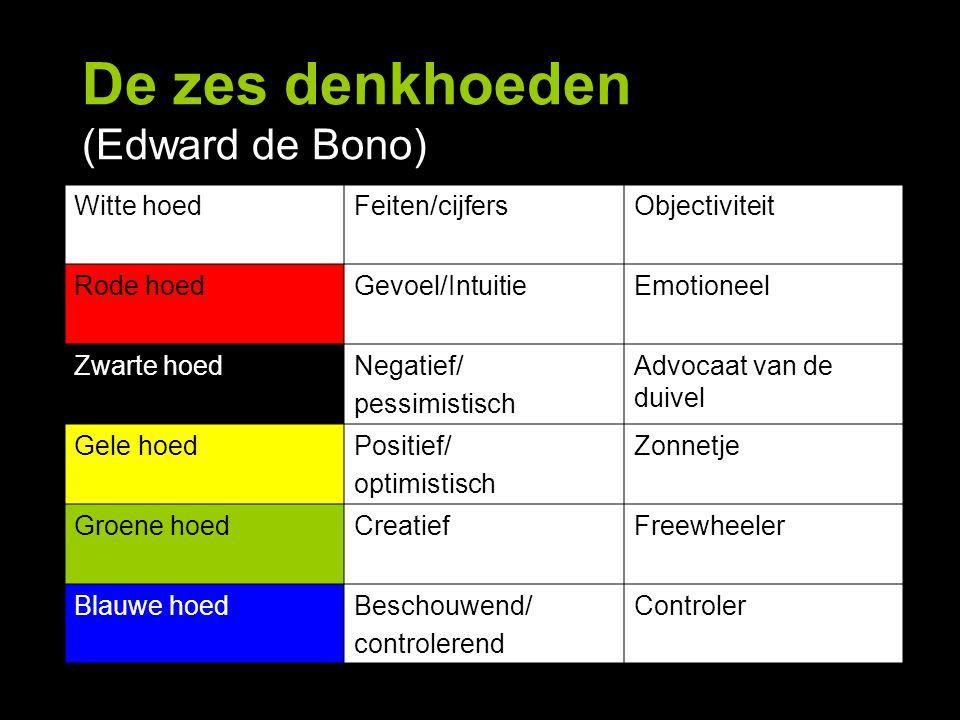 De zes denkhoeden (Edward de Bono) Witte hoedFeiten/cijfersObjectiviteit Rode hoedGevoel/IntuitieEmotioneel Zwarte hoedNegatief/ pessimistisch Advocaa