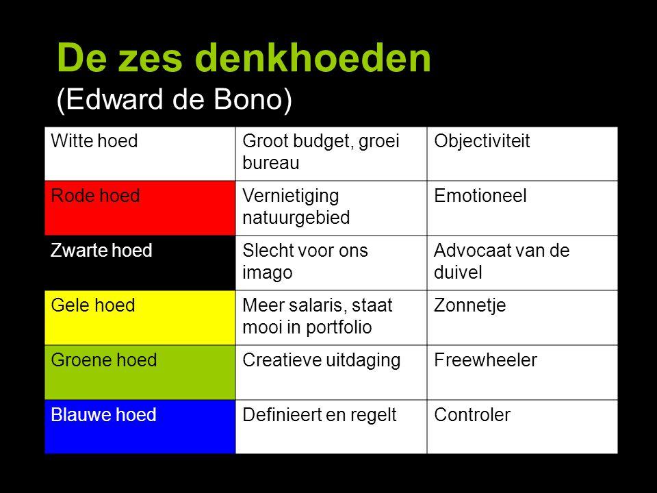 De zes denkhoeden (Edward de Bono) Witte hoedGroot budget, groei bureau Objectiviteit Rode hoedVernietiging natuurgebied Emotioneel Zwarte hoedSlecht