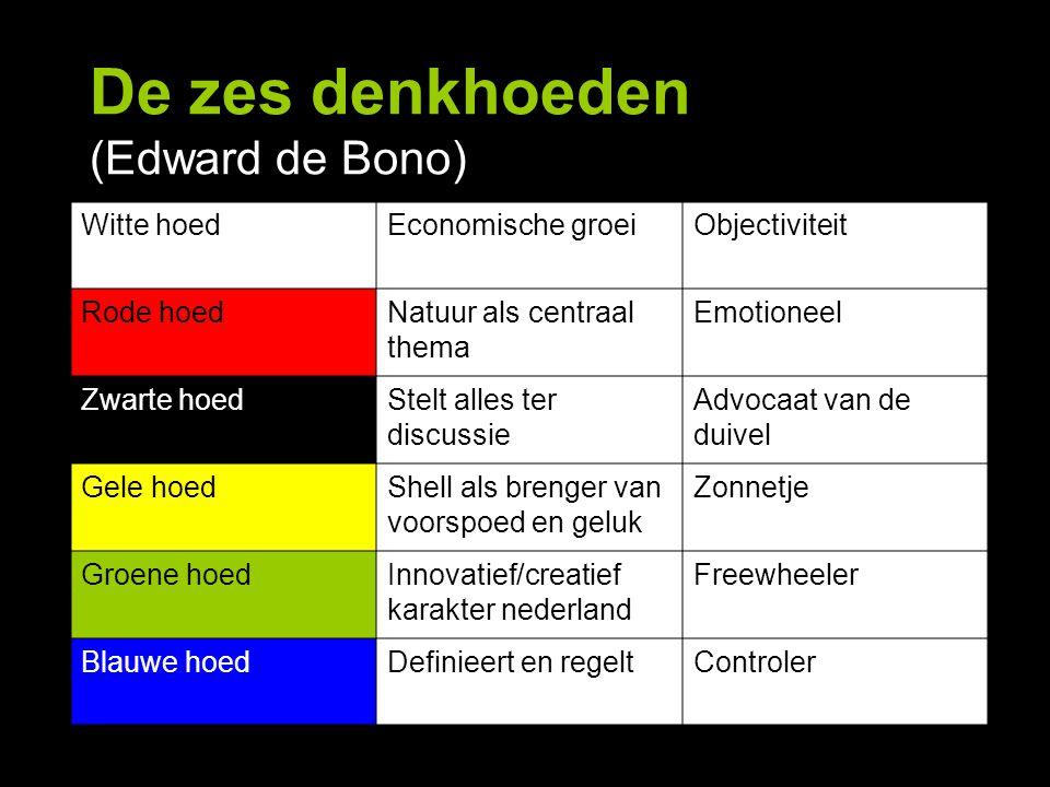 De zes denkhoeden (Edward de Bono) Witte hoedEconomische groeiObjectiviteit Rode hoedNatuur als centraal thema Emotioneel Zwarte hoedStelt alles ter d