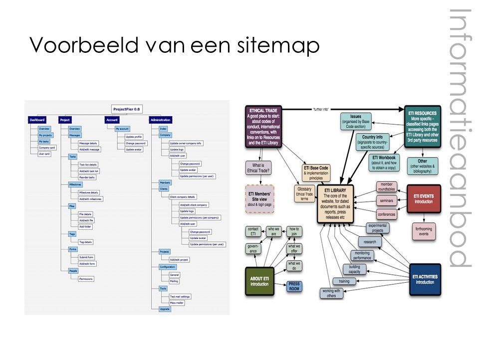 Informatieaanbod Voorbeeld van een sitemap