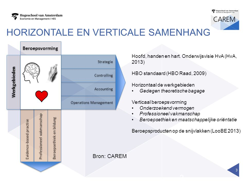 HORIZONTALE EN VERTICALE SAMENHANG 3 33 Strategie Controlling Accounting Operations Management Evidence-based practise Professioneel vakmanschap Beroe