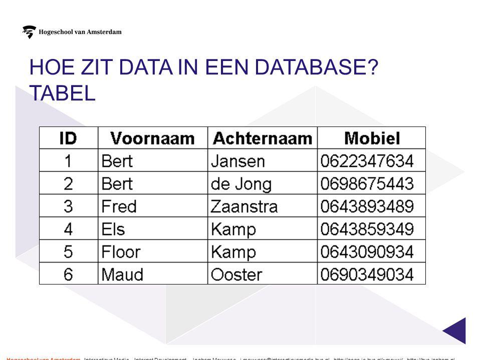 HOE ZIT DATA IN EEN DATABASE? TABEL Hogeschool van Amsterdam - Interactieve Media – Internet Development – Jochem Meuwese - j.meuwese@interactievemedi