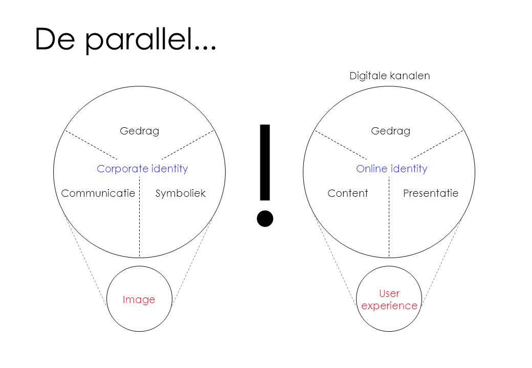 De parallel...