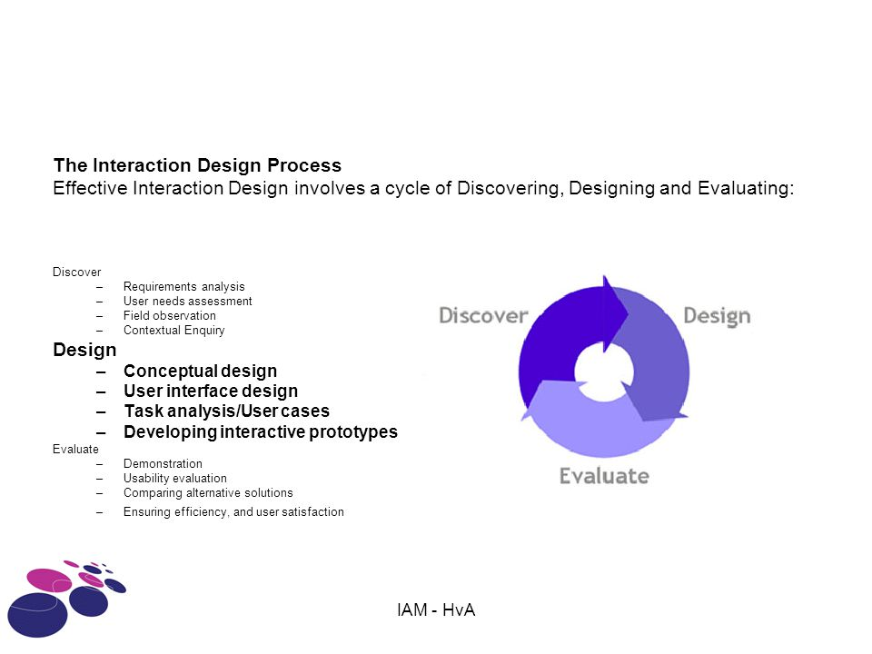 The Interaction Design Process Effective Interaction Design involves a cycle of Discovering, Designing and Evaluating: Discover –Requirements analysis